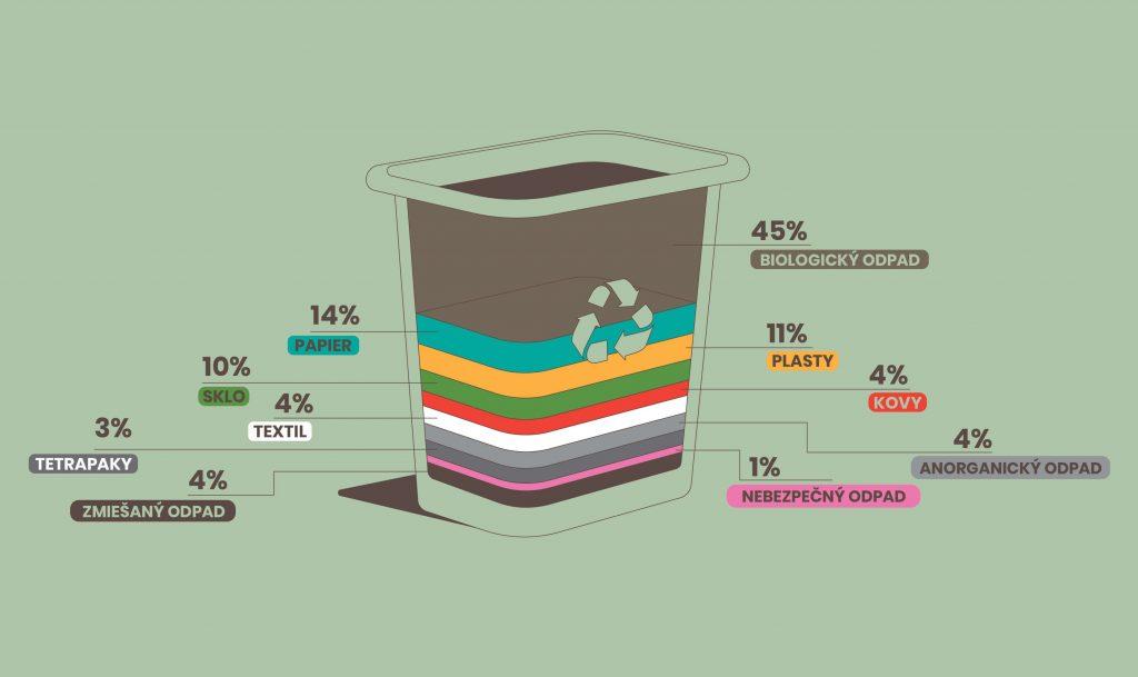 Koľko percent zaberá bioodpad v smetnom koši? Na obrázku môžeme vidieť koľko % akého odpadu v koši nájdeme.