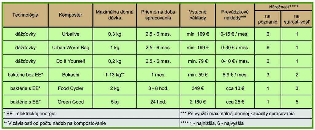 V tabuľke bližšie popisujeme ponúkané technológie kompostovanie v byte.